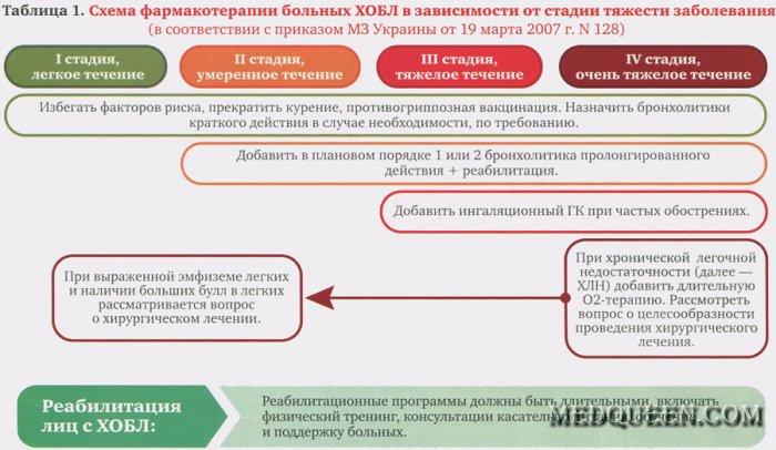 Схема фармакотерапии больных ХОБЛ в зависимости от стадии тяжести заболевания