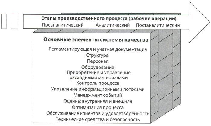 Простая базовая модель системы контроля качества