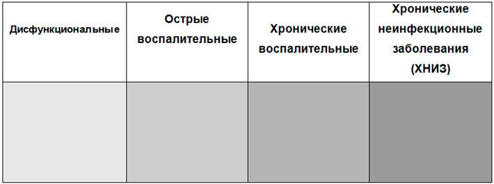 Соотношение фаз гомотоксикоза и клинических групп заболеваний