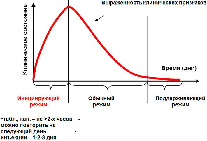 Принцип частоты дозирования антигомотоксических препаратов