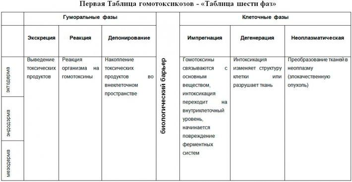 Первая Таблица гомотоксикозов - «Таблица шести фаз»
