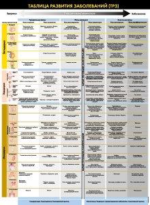 Таблица развития заболеваний