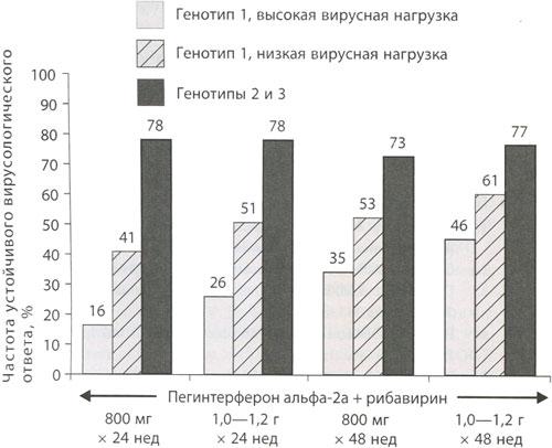 Частота устойчивого вирусологического ответа при терапии пегинтерфероном альфа-2а и рибавирином