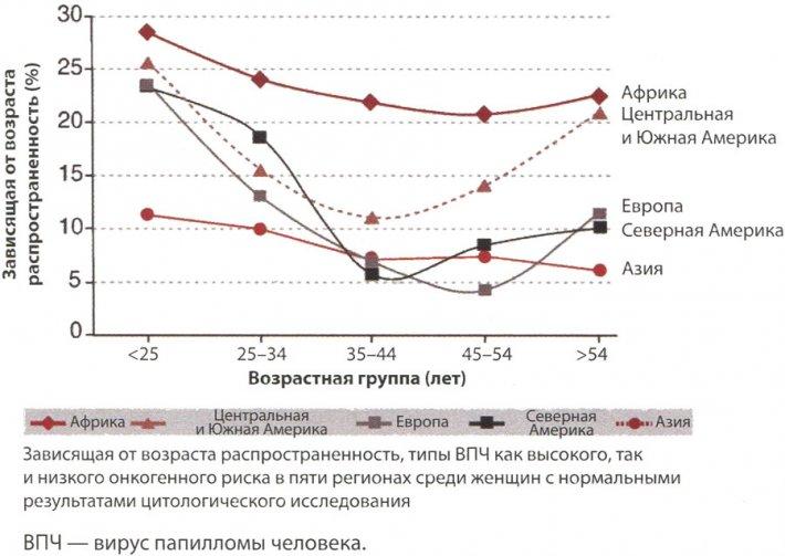 Зависящая от возраста распространенность генитальной ВПЧ-инфекции в мире среди женщин с нормальными результатами цитологического исследования