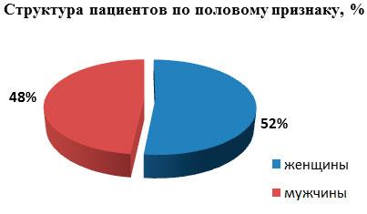 Структура пациентов ТНТС-Украина по половому признаку за 2013 год