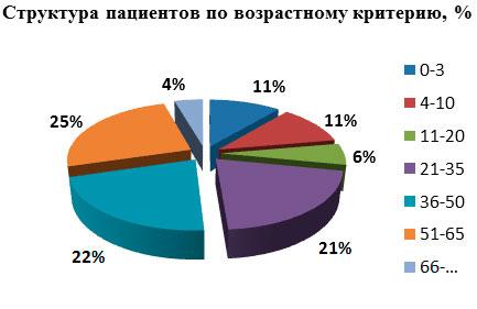 Структура пациентов ТНТС-Украина по возрастному критерию за 2013 год