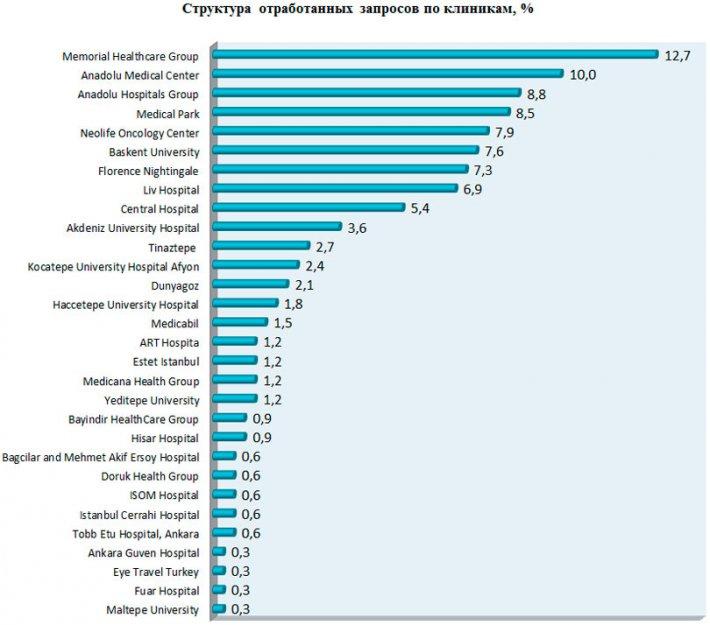 Структура запросов, обработанных каждой клиникой от представительства ТНТС-Украина