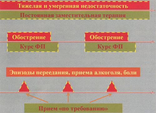 Стратегия назначения ферментных препаратов (объяснение в тексте)