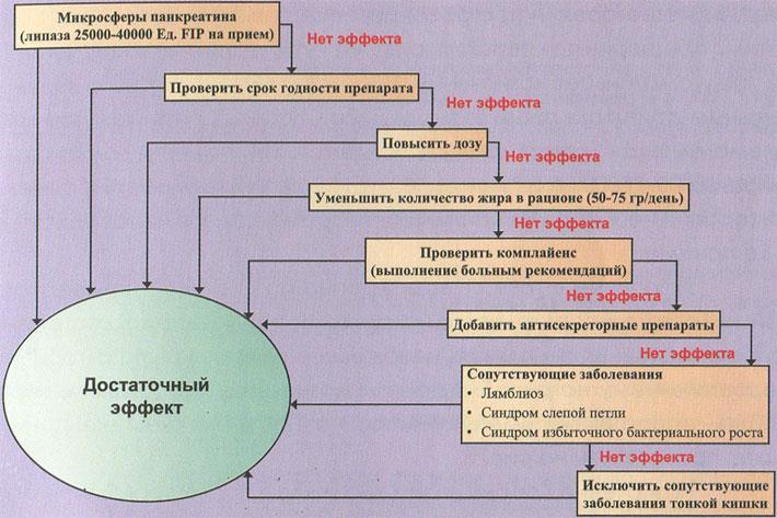 Алгоритм тактики заместительной терапии при панкреатической недостаточности (по P. Layer et al., 2005; J.-M. Lohr, 2010)