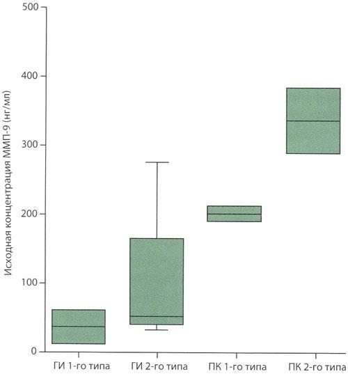 Исходные концентрации матриксной металлопротеиназы-9 и риск развития геморрагической трансформации церебрального инфаркта