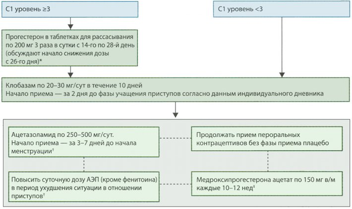 Алгоритм лечения катамениальных приступов при выявлении паттерна С1