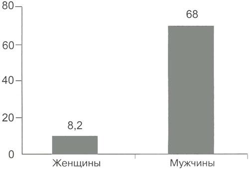 Заболеваемость раком легкого среди мужчин и женщин