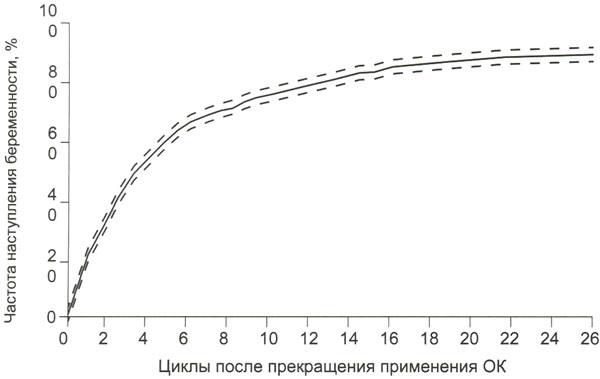 Частота наступления беременности после прекращения приема КОК