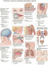 Карта первичной диагностики