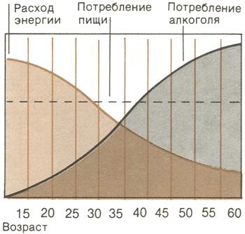 Возраст и увеличение массы тела