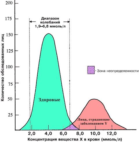 Клинического крови нормальных анализа колебаний пределы показателей палочка обильная что это флора
