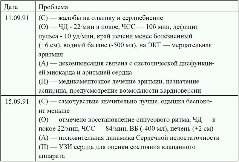 Дневник наблюдения за пациентом - СОАП
