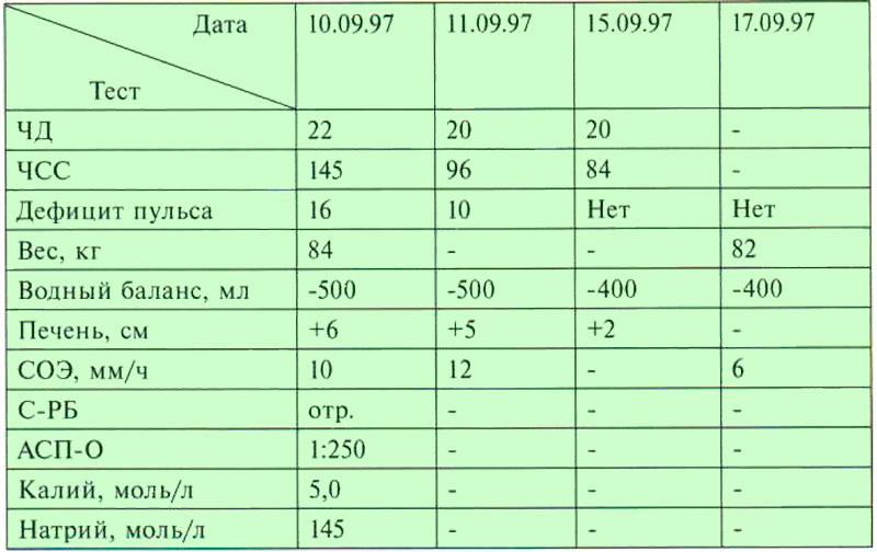 Лист динамического наблюдения за пациентом (температурный лист)