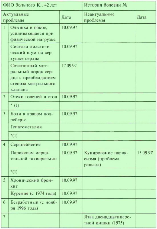 Проблемный лист пациента
