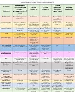 Дифференциальная диагностика патологий органов живота
