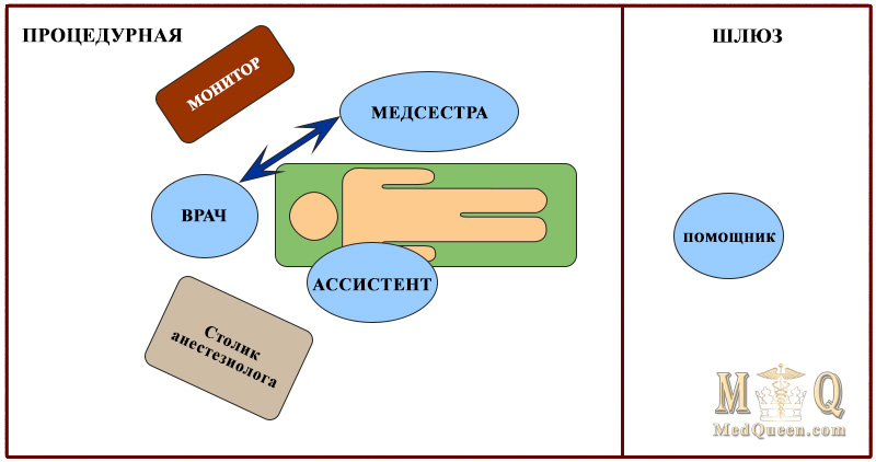 План размещения персонала при интубации больного, инфицированного COVID-19