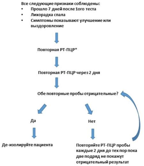 Диагностика коронавируса COVID-19