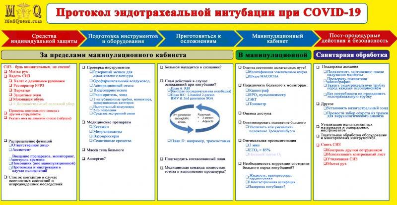 Протокол интубации больного, инфицированного COVID-19