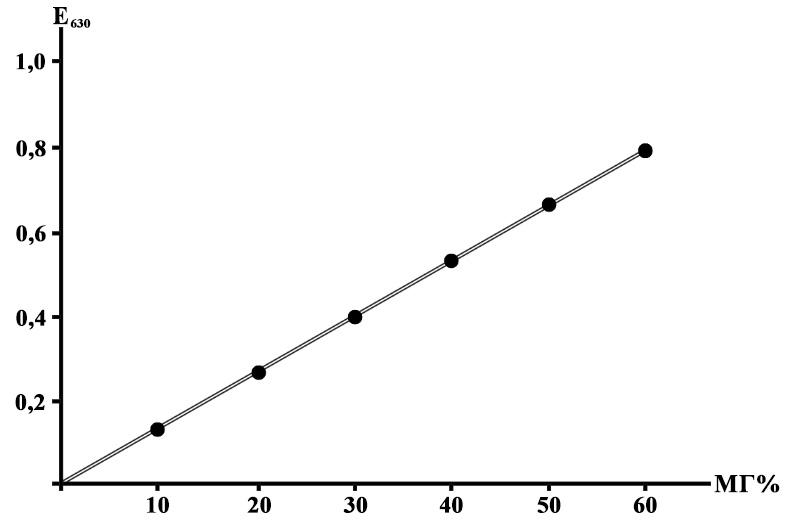 Калибровочный график для определения фенилпирувата в моче